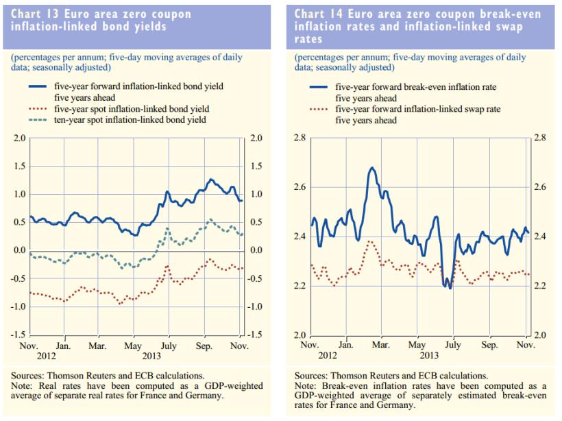 INFLATION EXPECTA. BCE